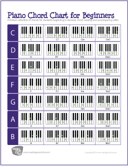 Also includes info about the basic elements of chords inverting